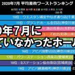 【2020年7月パチンコ店 スロット出玉】全国ワーストランキング