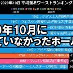 【2020年10月パチンコ店 スロット出玉】全国ワーストランキング